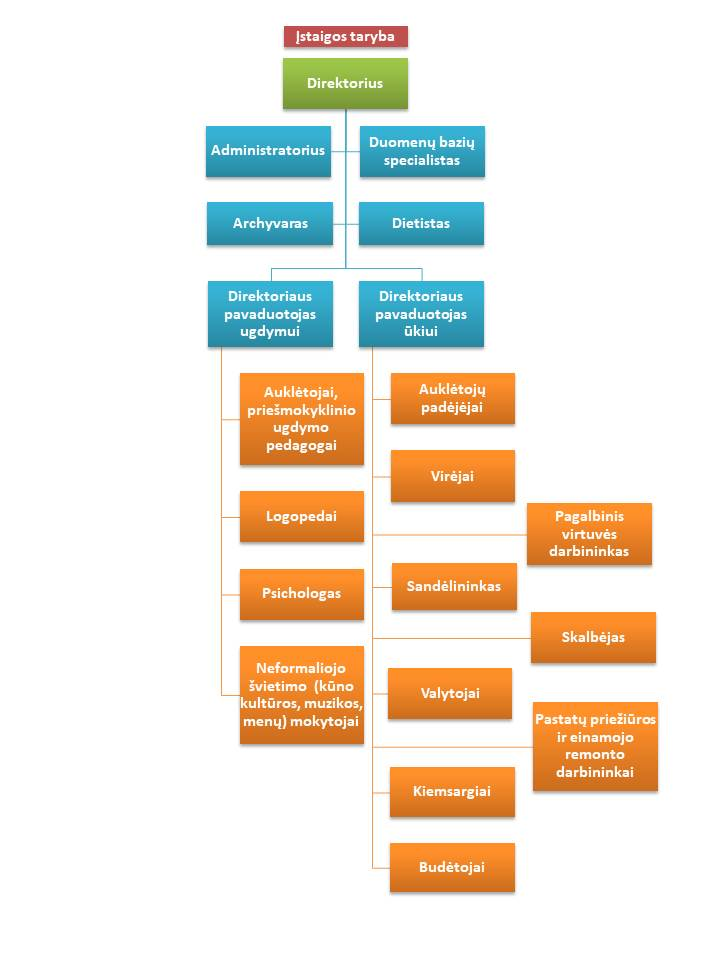 Įstaigos valdymo schema 2018